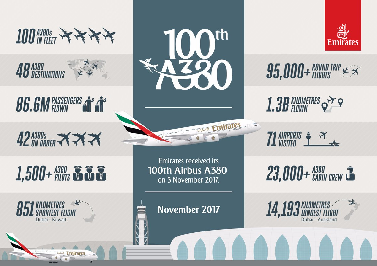 Retweet this  Emirates100A380  infographic