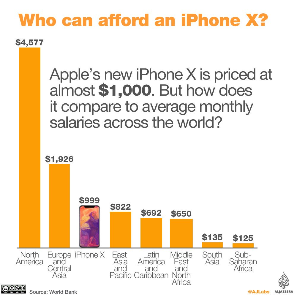 Apple released the iphoneX this week. But who can actually afford the price tag?