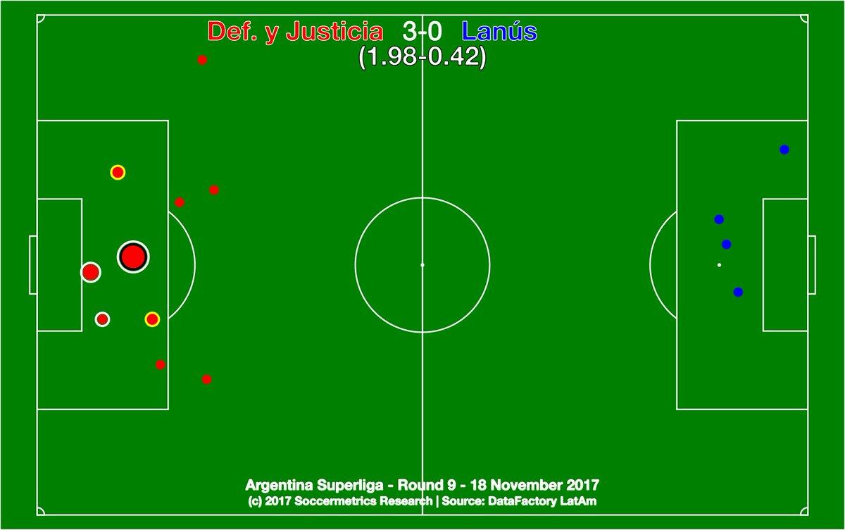 test Twitter Media - .@ClubDefensayJus 3-0 @clublanus. Buen victoria del Halcón, pero en este momento el Granate prefiere cambiar puntos de Liga por la gloria de Libertadores. @DataFactoryLA @argsaf https://t.co/ypPQKjXAk3