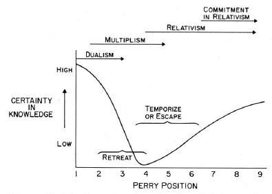 "test Twitter Media - ""An embracing of multiple perspectives should not lead us to conclude that all perspectives are equally valid."" Thanks, @colwight.  The Perry scheme nicely shows how pure relativism is indicative of stunted intellectual and moral development. #powilehre https://t.co/cnurUjiz82"