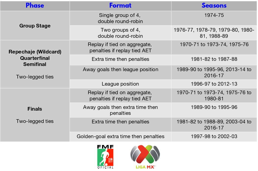 test Twitter Media - In advance of a piece I'm writing on Mexico's Liguilla. The format has changed a lot over the years! https://t.co/XBLetSIFYe