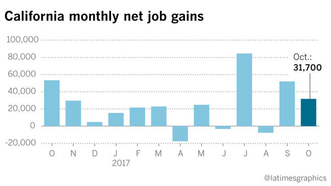 California employers added jobs in October, and unemployment rate fell https://t.co/0KPnVWOLfo https://t.co/5Px6WC937U