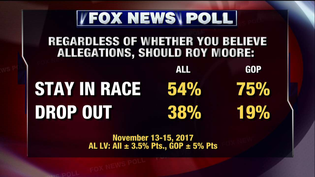Fox News Poll: Regardless of whether you believe allegations, should Roy Moore... https://t.co/mK0erwjKIS