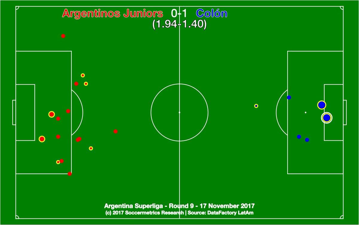 test Twitter Media - .@AAAJoficial 0-1 @ColonOficial. El Colón no brilló pero demostró su eficacia. El fútbol santafesino sigue de pie. @DataFactoryLA @argsaf https://t.co/fjK5T6eMSi