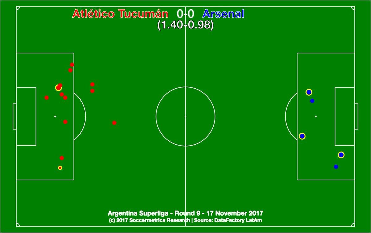 test Twitter Media - .@ATOficial 0-0 @ArsenalOficial. Menos mal que los hinchas del Décano pudieron festejar la final de @Copa_Argentina y la llegada a la Libertadores 2018. @DataFactoryLA @argsaf https://t.co/xGbqxZiXwF