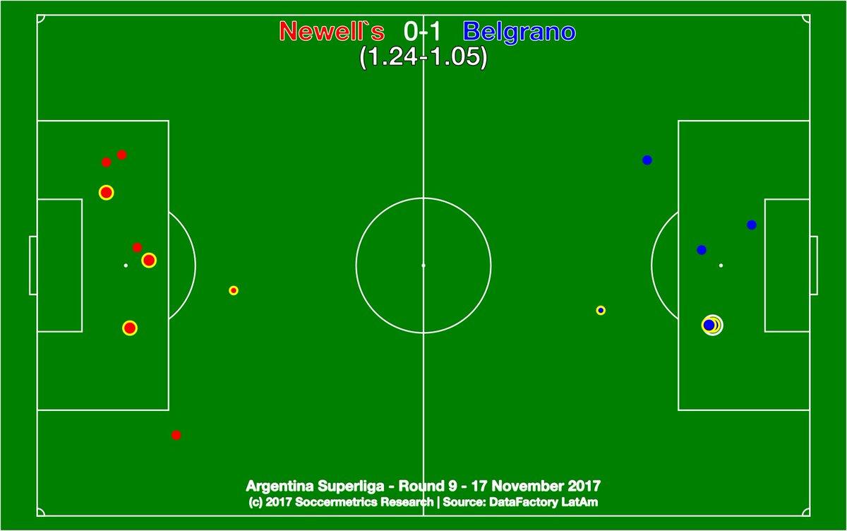 test Twitter Media - .@CANOBoficial 0-1 @Belgrano. 580 minutos después, un ex jugador de Newell's le dio la victoria al Pirata. Belgrano luchó más que Newell's en el complemento. @DataFactoryLA @argsaf https://t.co/LCsTcy0KeR