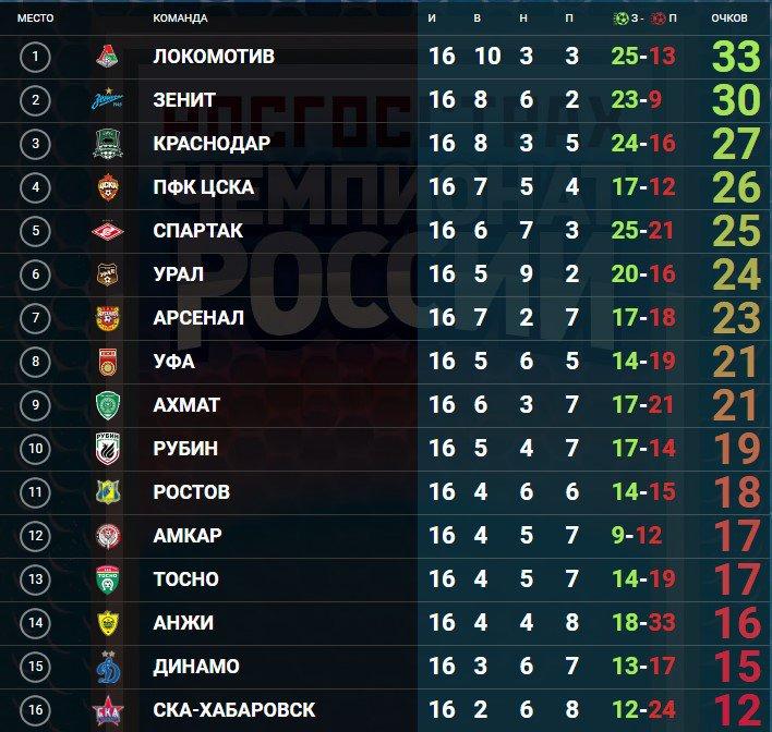 Таблица рфпл россии по футболу 2016-2018