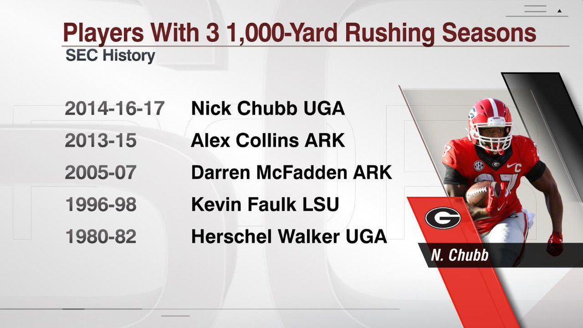Nick Chubb is the 5th player in SEC history to post three 1,000-yard rushing seasons.