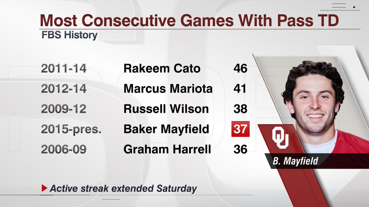 Baker Mayfield has thrown a TD pass in 37 straight games, breaking a tie with Graham Harrell for the Big 12 record.