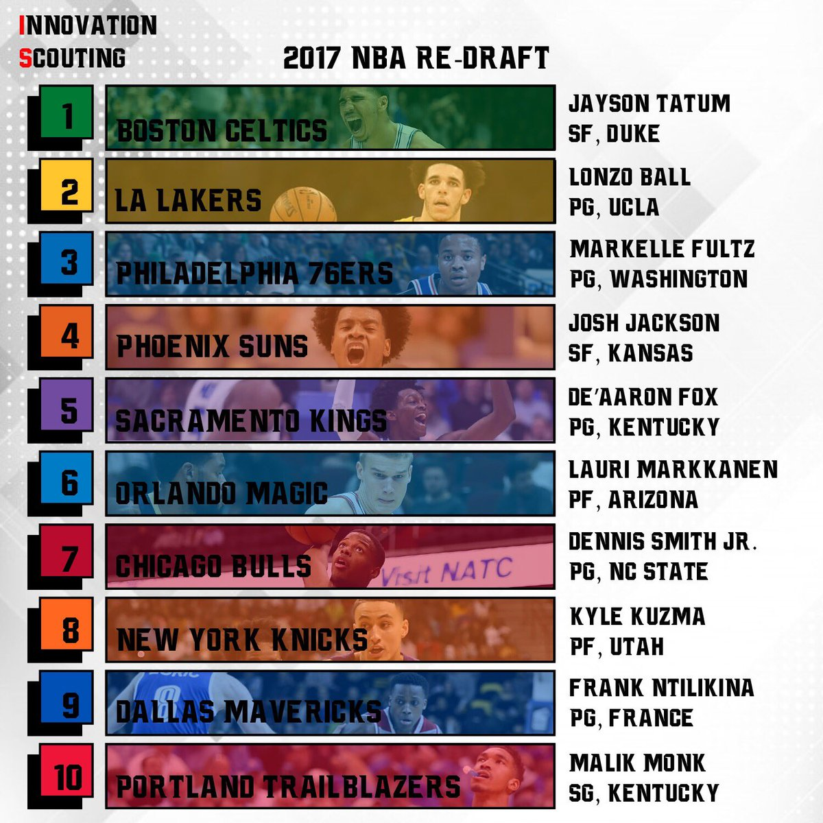 RT @InnScouting: This is how I think the 2017 NBA Draft should've went! Check out the whole draft on my Instagram! https://t.co/FE57DzAFLa