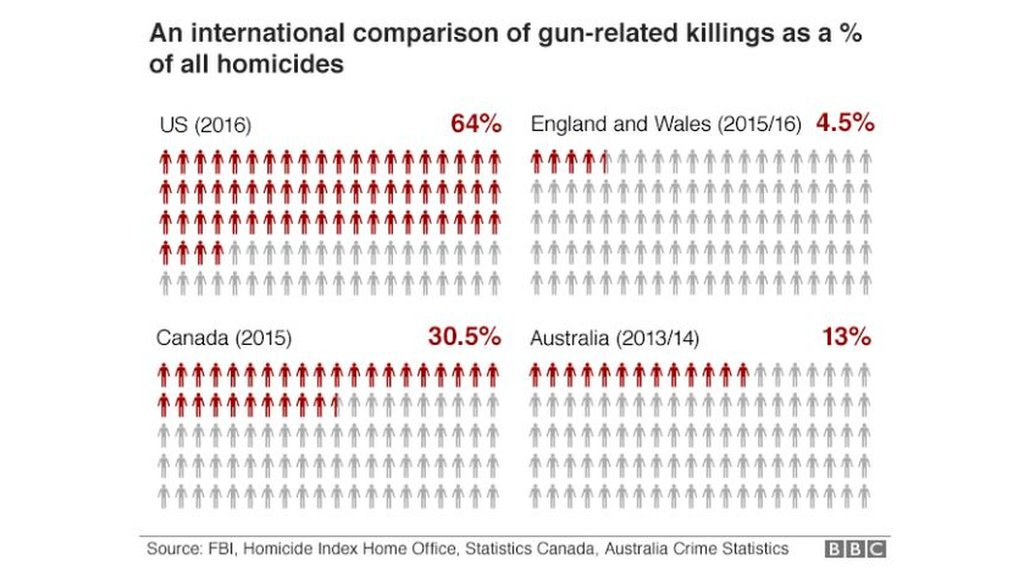 America's gun culture in 10 charts  https://t.co/WLlD9E1BrD https://t.co/b4yjzH5IiY