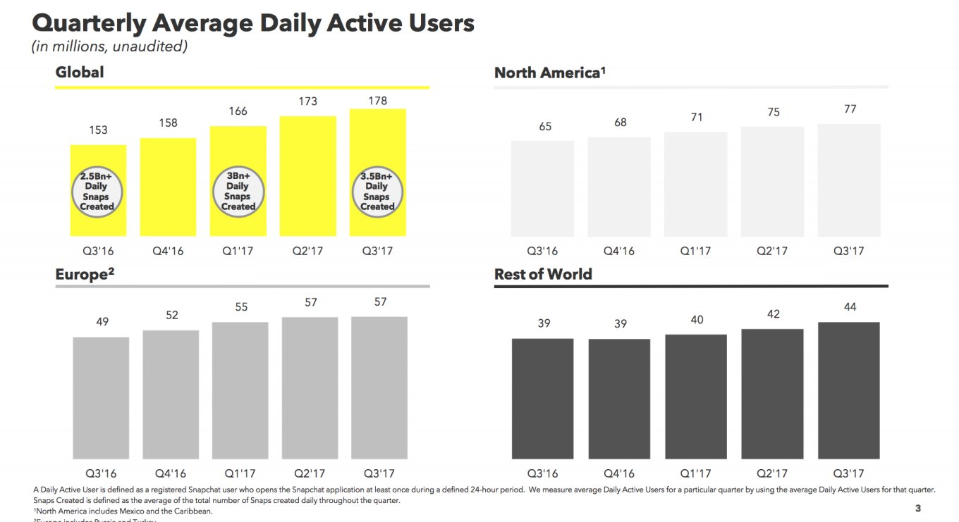 Snapchat share price craters on weak revenue and user growth in Q3 2017 https://t.co/tUjdafCu9s $SNAP https://t.co/GJ4Y9sAgso