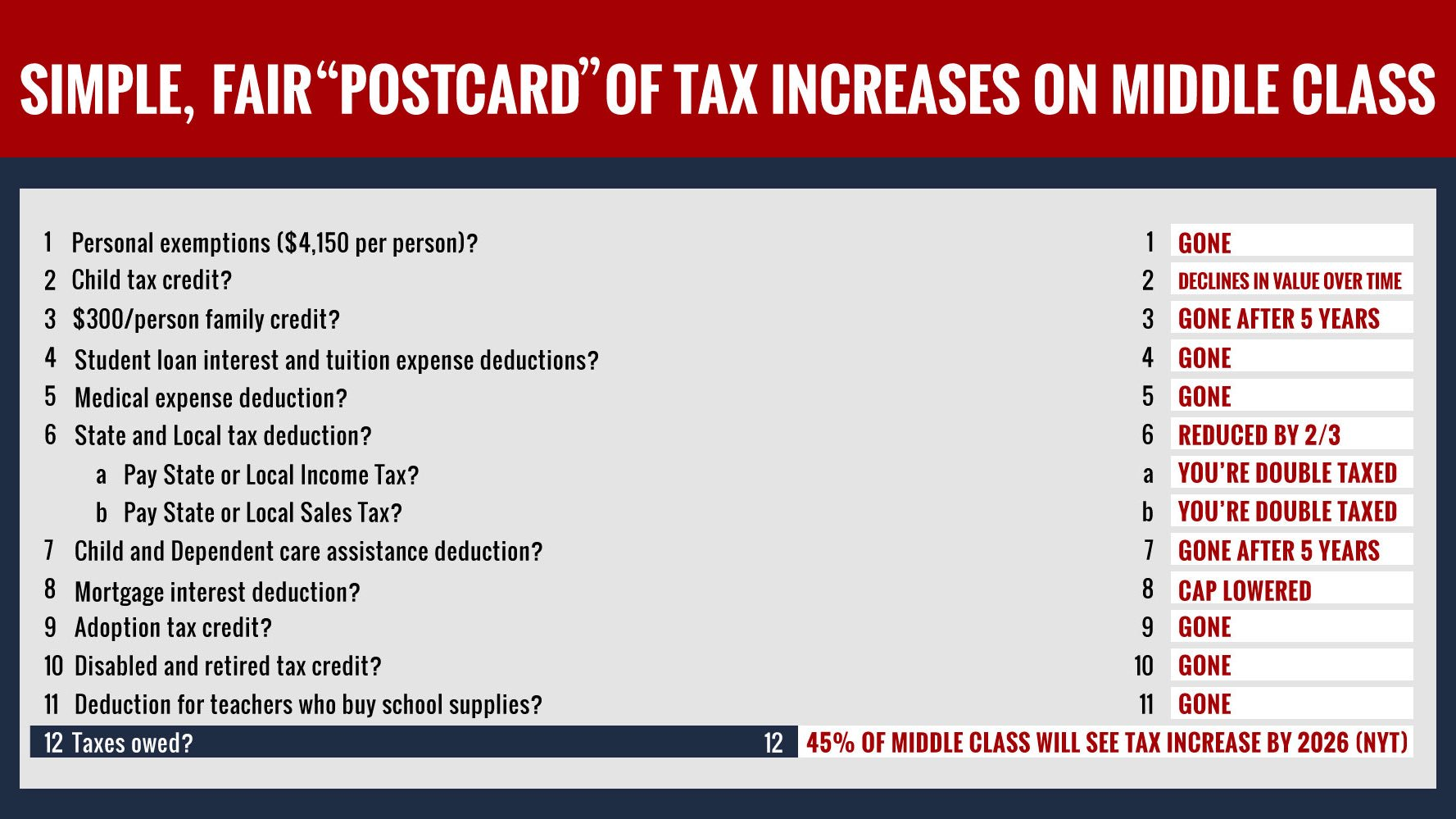 They can try to promise you can file your taxes on a postcard, but they can't keep saying you'll pay less in taxes. https://t.co/xutE882qL1