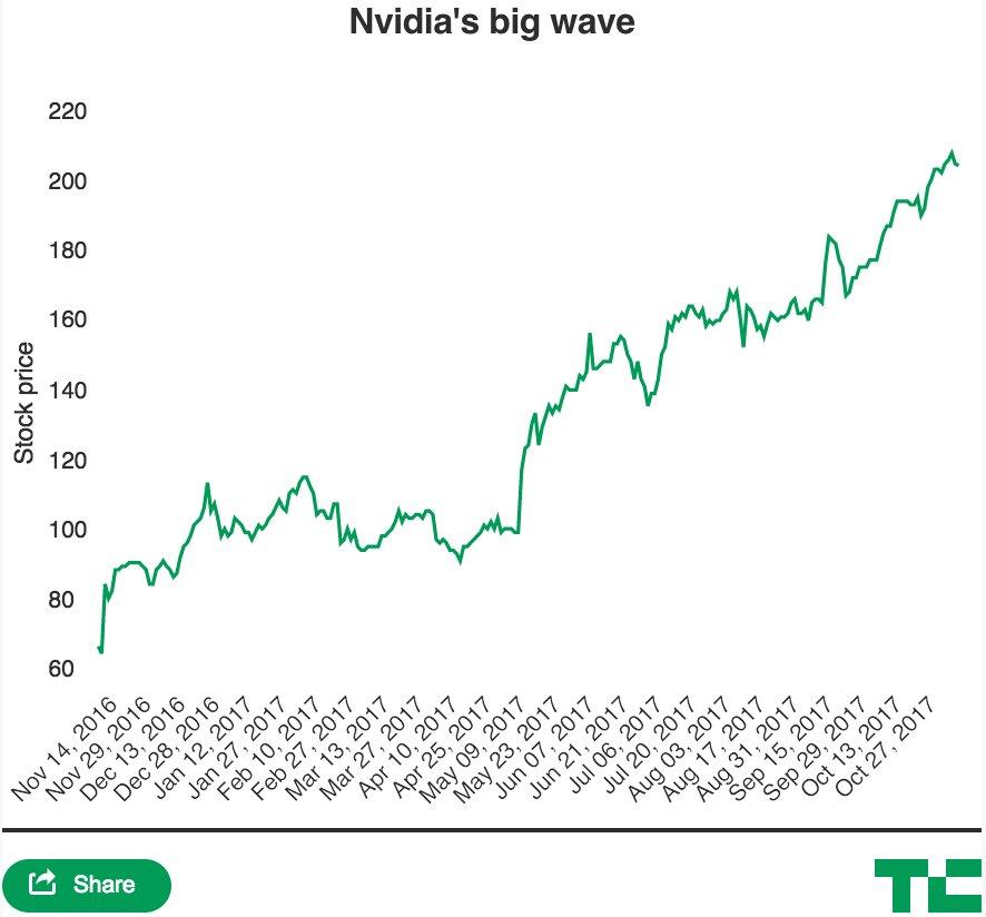 Nvidia's huge run continues amid the AI revolution https://t.co/rfM3NLQ4SL $NVDA https://t.co/NHxP19Lyfj
