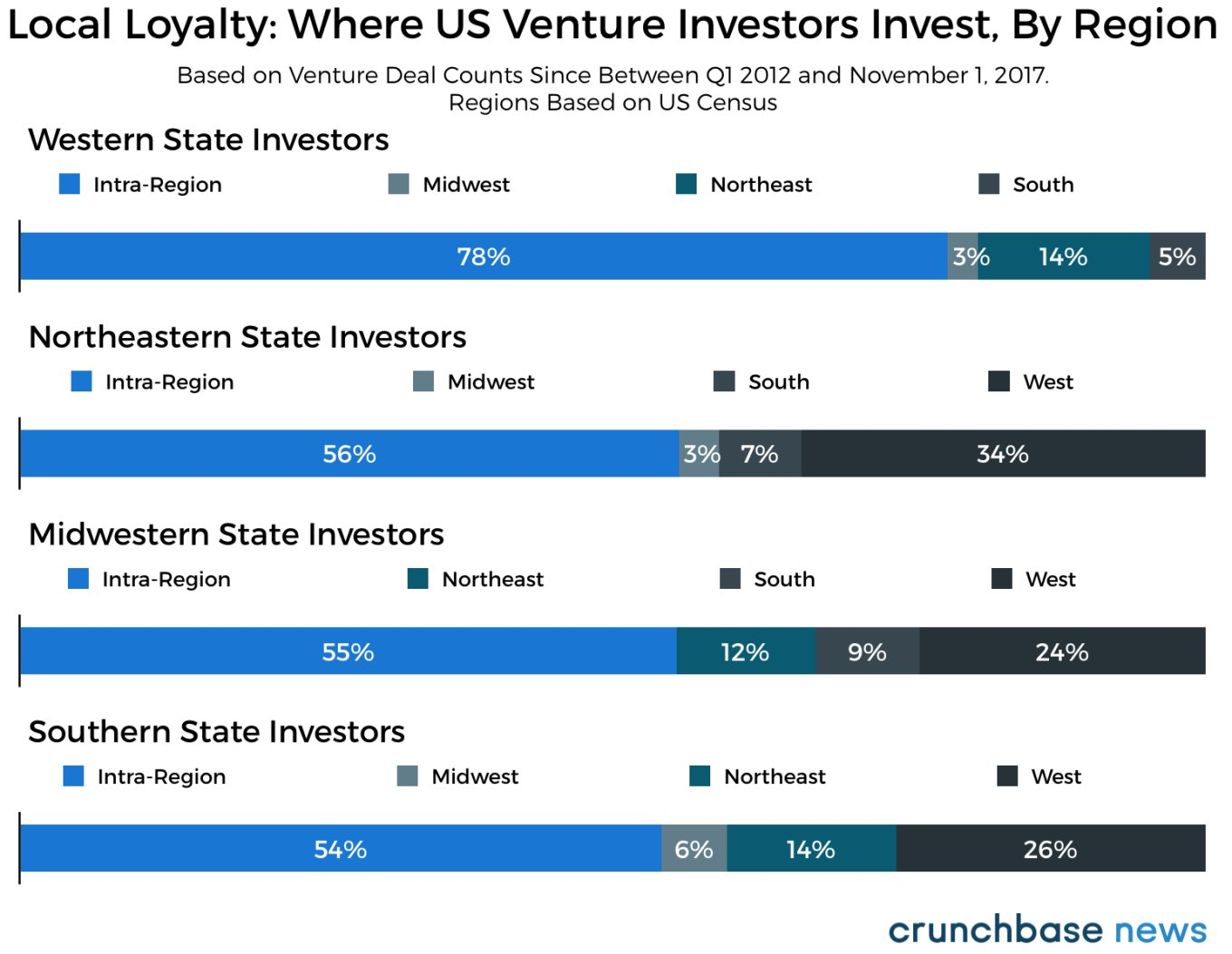 Where venture capitalists invest and why https://t.co/suMjDh2gWj https://t.co/g9jL4D4QDB