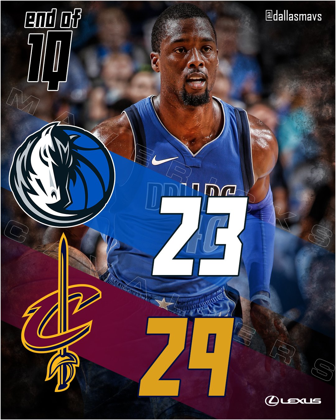 End of 1Q: Mavs trailing the Cavs 29-21. Dennis and Yogi w/5 points each. Dirk and Harrison each have 4. #DALvsCLE https://t.co/KTNHWJjDM1