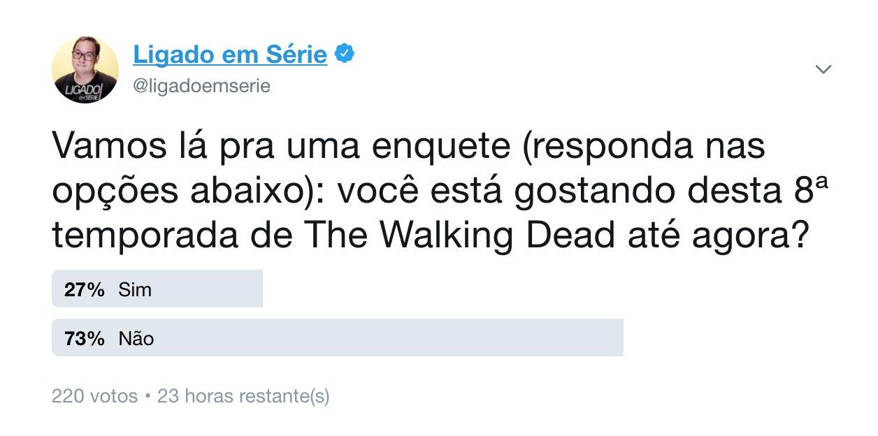Parcial: 220 votos já e 73% não estão gostando. Então não sou só eu, como dizem lá no Facebook. https://t.co/EwzBWwDuYL