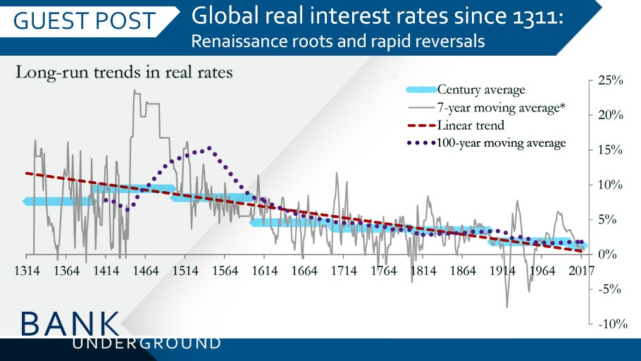 #BankUnderground: Did the trend fall in real interest rates start in the late 1400s?  https://t.co/eOd6S2CS6f https://t.co/OgN4z0Ts69