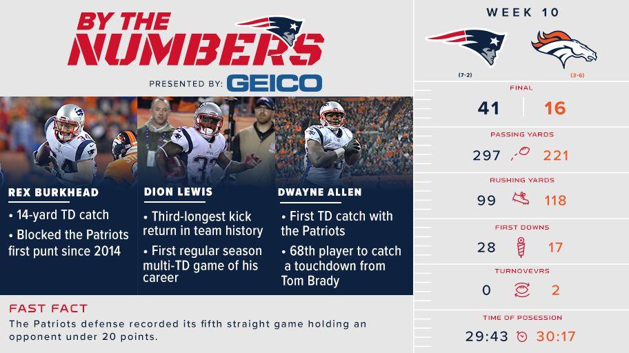 Sunday night's win, by the numbers: https://t.co/BzIIKVU9Uf