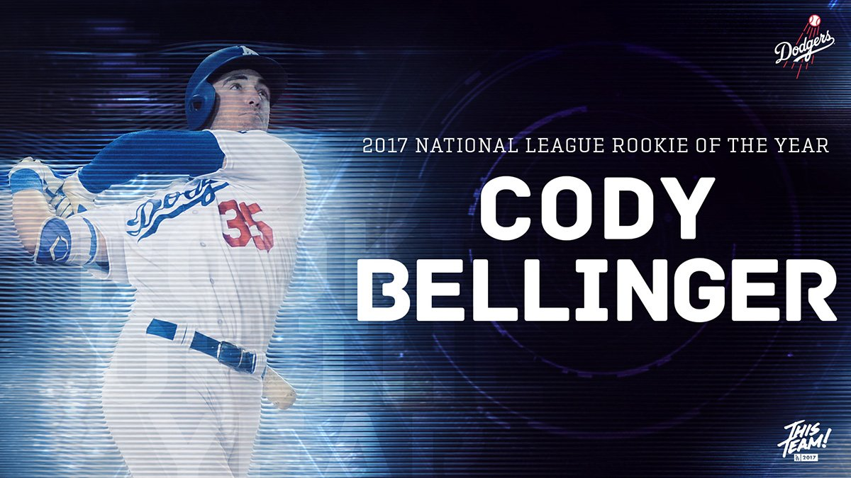 UNANIMOUS!  @Cody_Bellinger is the 2017 National League Rookie of the Year!   Congrats, Cody! https://t.co/VRbmClxbOj