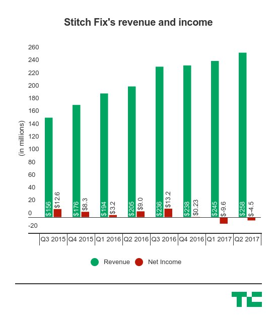 A close look at Stitch Fix ahead of its IPO https://t.co/iLAAHsexLA https://t.co/uNHe6VBbR5
