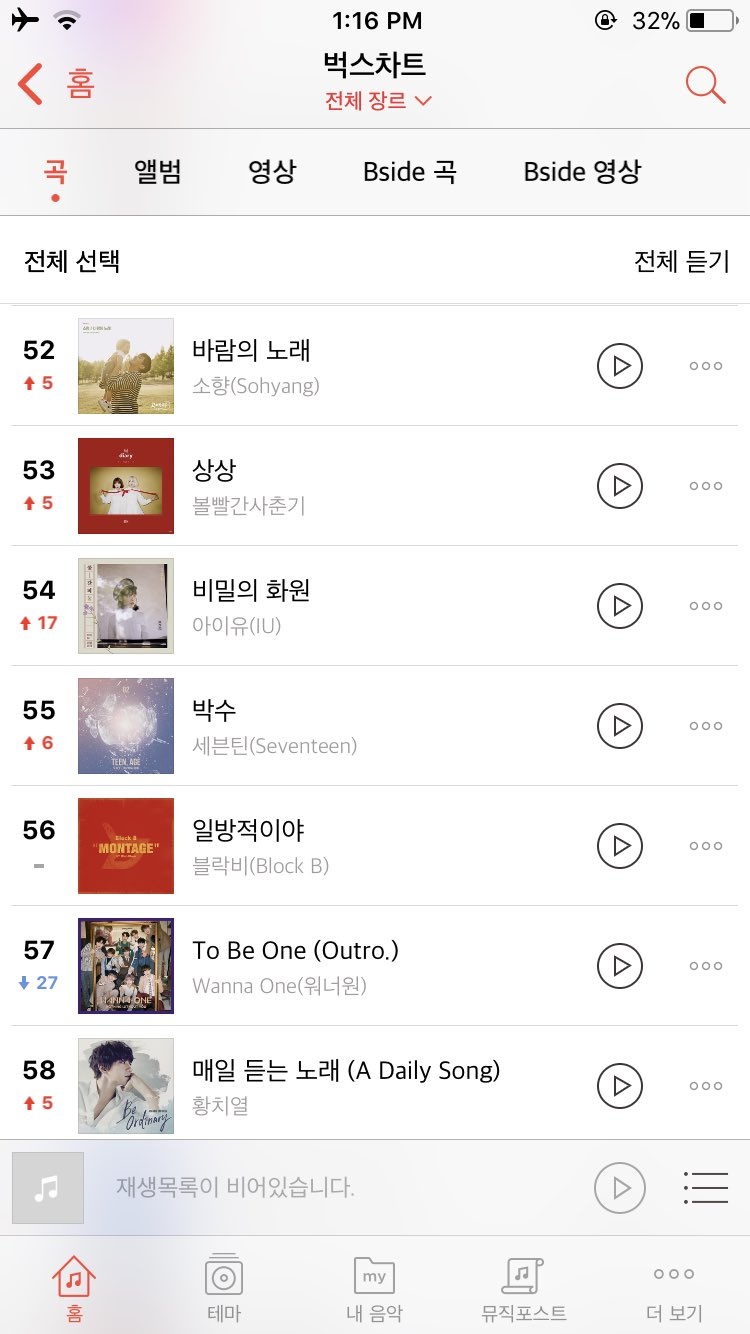 [Music Charts] 2:00 PM KST #세븐틴 #박수 #55 Bugs  #96 Soribada   #— Out of https://t.co/kW26f8Genb Chart ������ https://t.co/NasH0byW3S