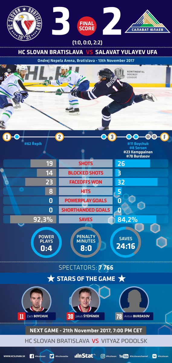 #throwback on yesterday's vicotry over @hcsalavat in our stats @khl #VerniSlovanu #hcslovan #homegame https://t.co/7v5vA2JR7c