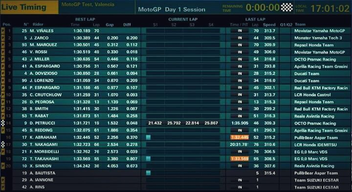 test Twitter Media - #MotoGP #ValenciaTest #Day1 @ValeYellow46 4th 1'30.519 +0.330 #ForzaVale46 https://t.co/C9fQJl5sj4