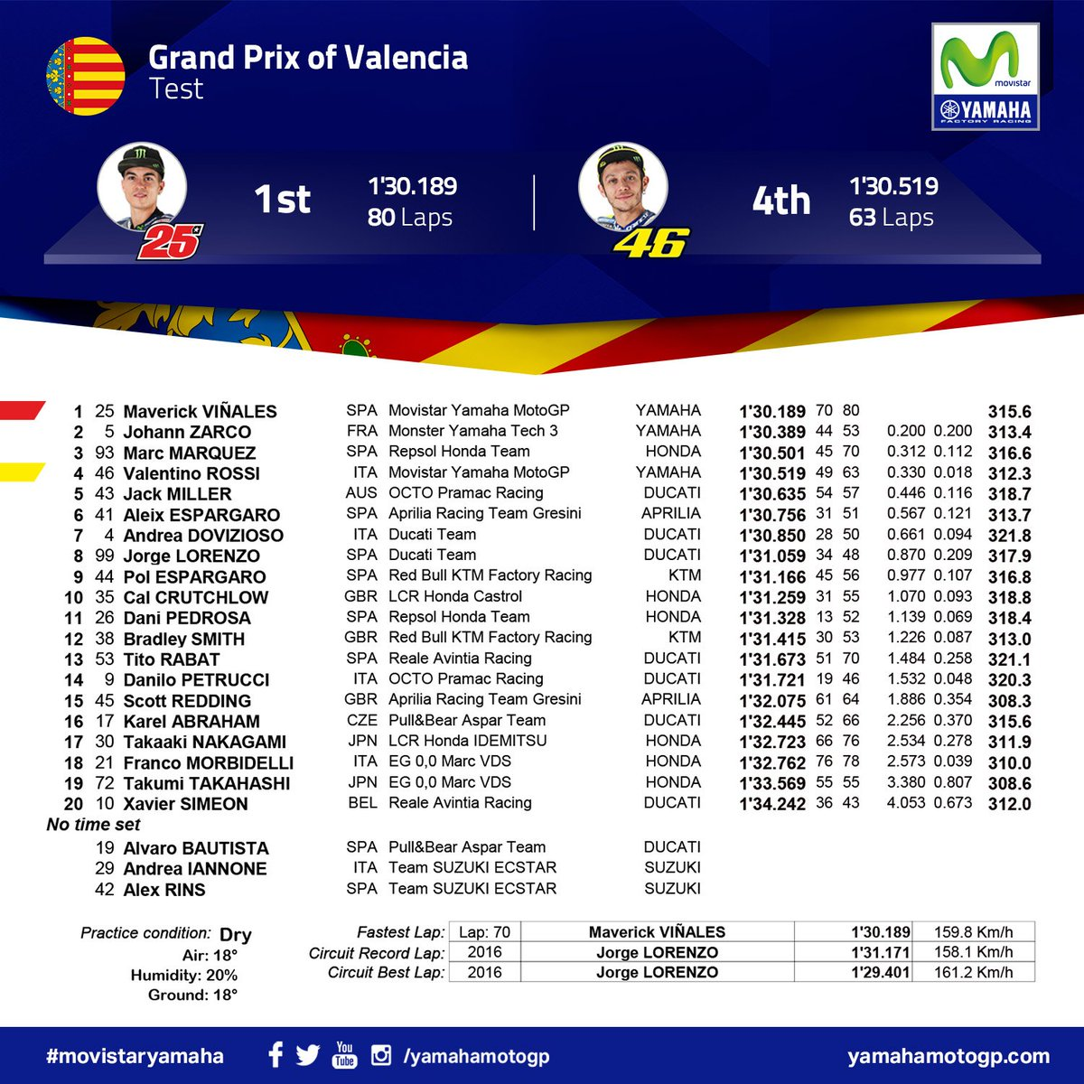 test Twitter Media - Valencia MotoGP Official Test - Day 1 Results: Positive day for the #MovistarYamaha #MotoGP Team. 1st @maverickmack25, 4th @ValeYellow46. #2018StartsNow https://t.co/Wl73Pv3eRG