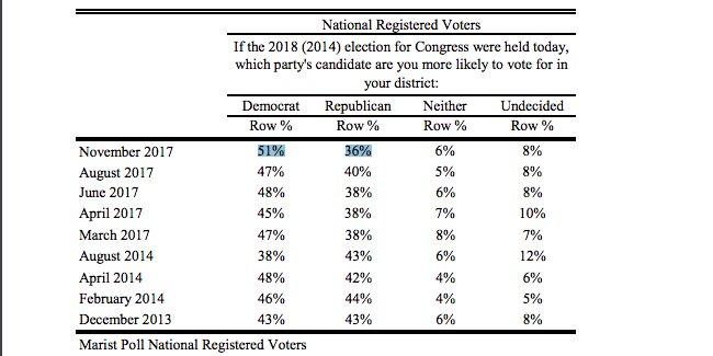 NEW @maristpoll – generic Congressional ballot: D+15 https://t.co/CgFDOSUhGR https://t.co/I1XE7L9YBW
