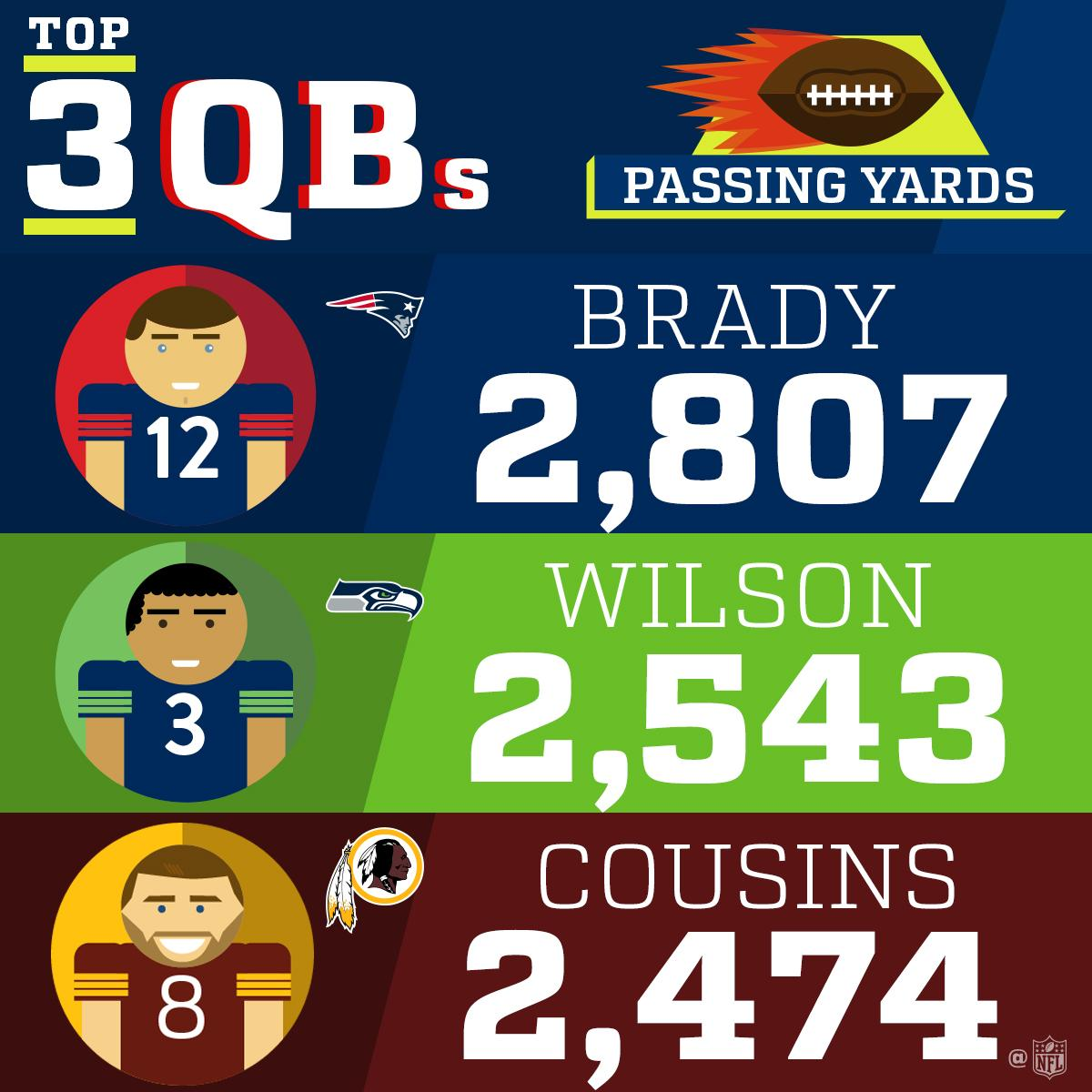 2017 Passing Yards Leaders! (Through Week 10) https://t.co/UdSv5IeGVm