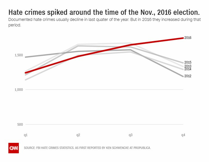 Newly released FBI hate crime statistics for 2016 reveal a rise in hate crimes over the year https://t.co/GuiQ8qTT2M https://t.co/5qhjk1cos9