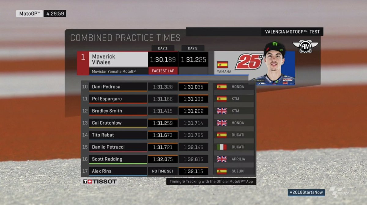 test Twitter Media - A quick look at the times...  It's still @maverickmack25 who heads the field over the two days from @JohannZarco1 and @marcmarquez93   #2018StartsNow https://t.co/LZx4axnhDA