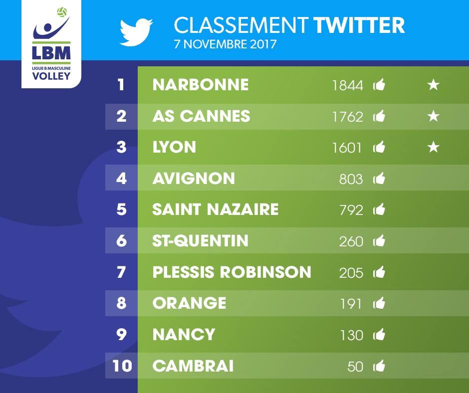 Les classements des réseaux sociaux publiés par @LNVofficiel font la part belle...