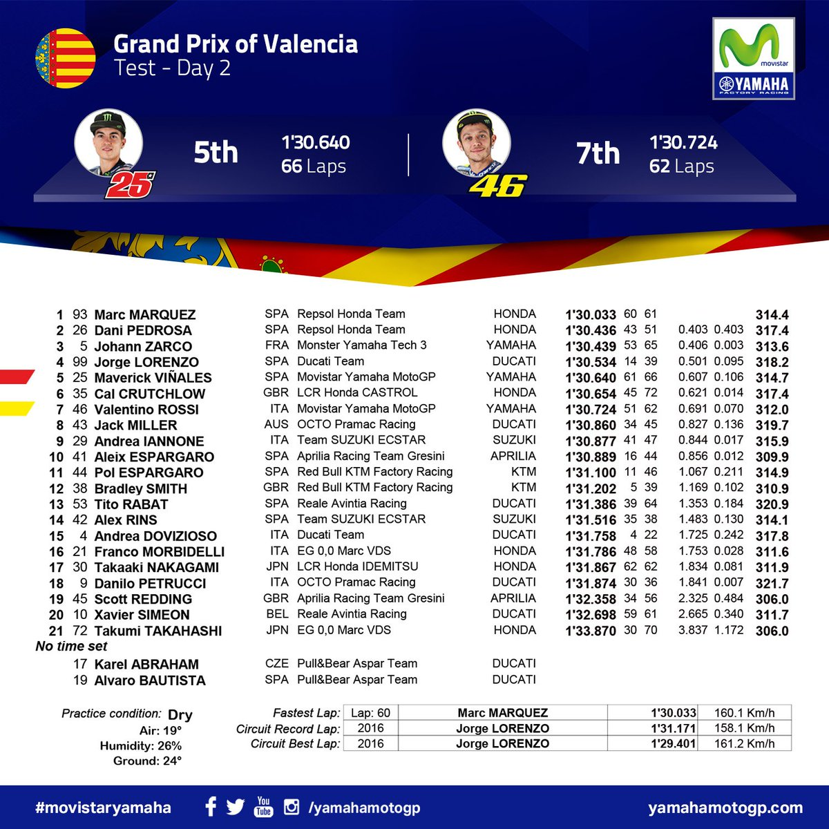 test Twitter Media - Valencia MotoGP Official Test - Day 2 Results: Work in progress. 5th @maverickmack25, 7th @ValeYellow46. #2018StartsNow #MovistarYamaha #MotoGP https://t.co/fEE5U8o47B