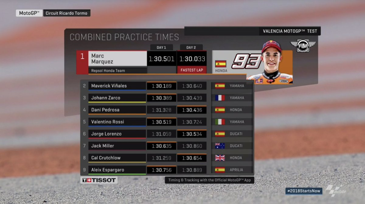 test Twitter Media - That's all folks! 🏁  @marcmarquez93 ends the two day test on top of the times ahead fastest man on day one @maverickmack25 and the ever impressive @JohannZarco1   #2018StartsNow https://t.co/E2babe49Yv