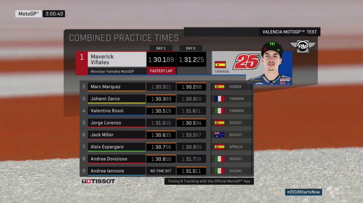 test Twitter Media - Lunchtime for #MotoGP - here's a run down of the top 9 times overall so far!   3 hours left on the clock! #2018StartsNow https://t.co/4DX1Bi8ELt