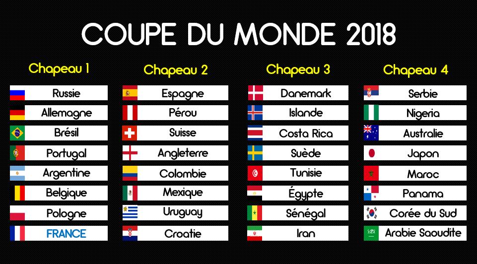 Officiel les chapeaux lors du tirage au sort de la coupe du monde 2018 qui aura lieu le 1er - Lieu coupe du monde 2018 ...