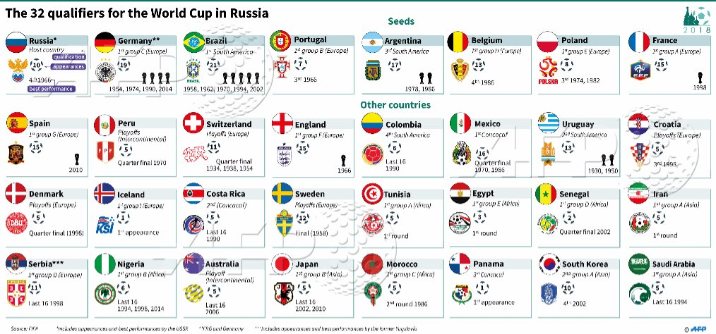 Here are the 32 countries that have qualified for the 2018 FIFA World Cup in Russia