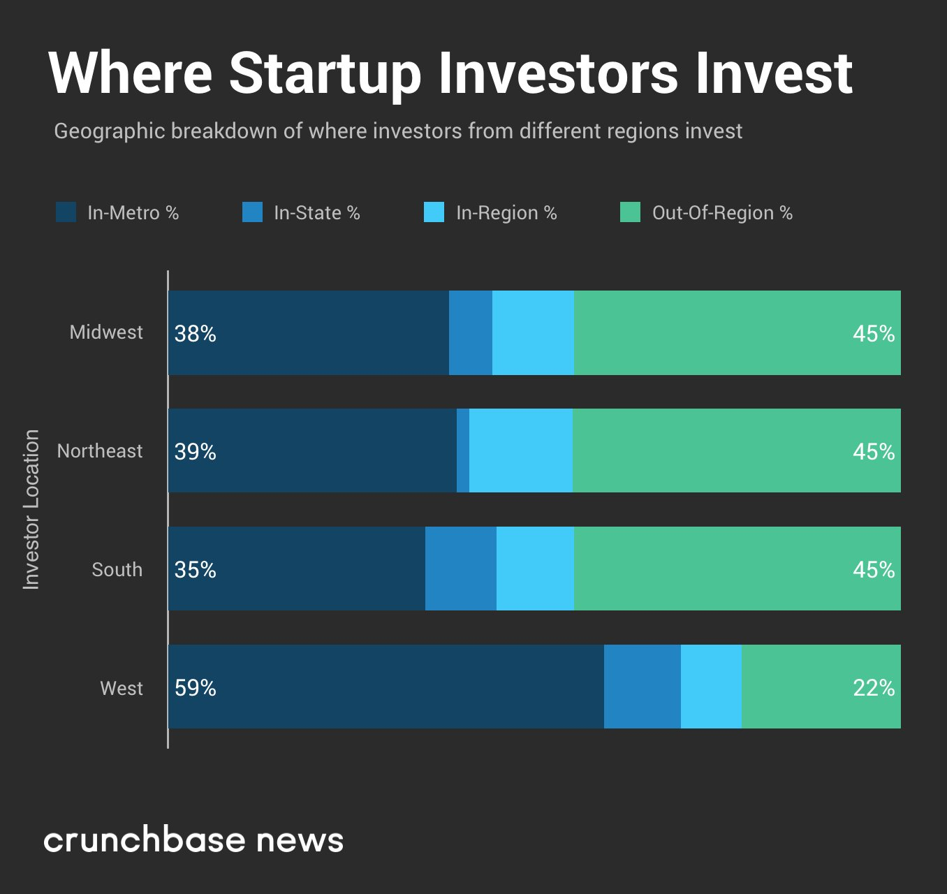 Where and why venture capitalists invest close to home https://t.co/XyoMCQuvEA https://t.co/ijXZMPBLvV