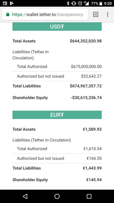 Tether shareholders now have negative equity (by 0987654231) [image] https://t.co/AWcSAQwhtm https://t.co/OWPAoZu7Nx