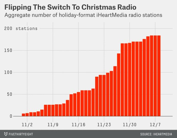 Of course you hear what I hear! Christmas music season is totally data-driven. https://t.co/EukhkTcFbo https://t.co/DrcPoCIkQf