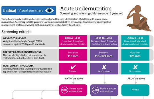 test Twitter Media - An overview of how to assess and manage undernutrition in children under 5 years of age #BMJEducation https://t.co/rQFVpdz2xu https://t.co/EqB34PUXT3