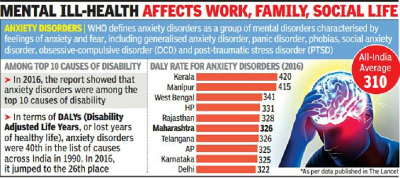 Anxiety disorders taking toll on literate and urbanised states in IndiaMore details here