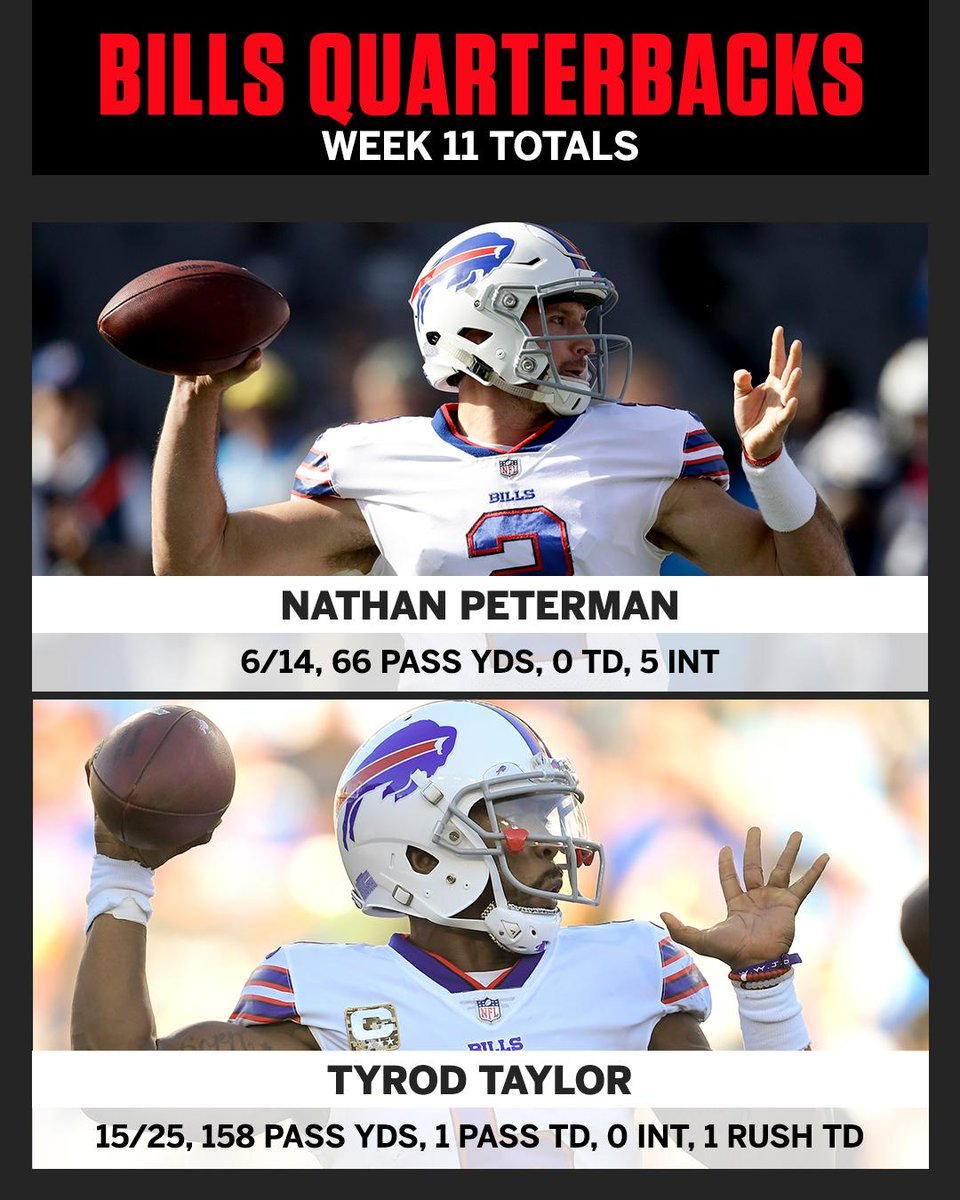 Nathan Peterman and Tyrod Taylor's final stat lines ⤵️