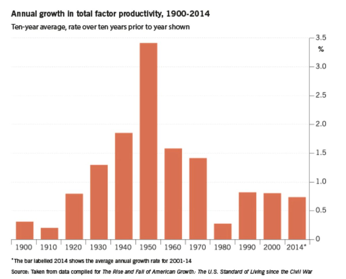 test Twitter Media - Larry Summers' review: https://t.co/4ZkkoeLzey This graph of total factor productivity is fascinating.  (For those, like me, vague on what total factor productivity is: https://t.co/xBHTBrOaPq ) https://t.co/gZWGagZpQs