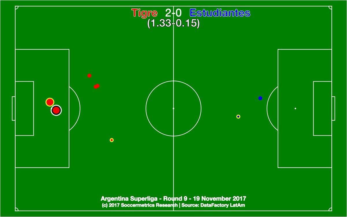 test Twitter Media - .@catigreoficial 2-0 @EdelpOficial. Primer triunfo del Matador frente a un Pincha ausente en el ataque. @DataFactoryLA @argsaf https://t.co/O5T9gfX95d
