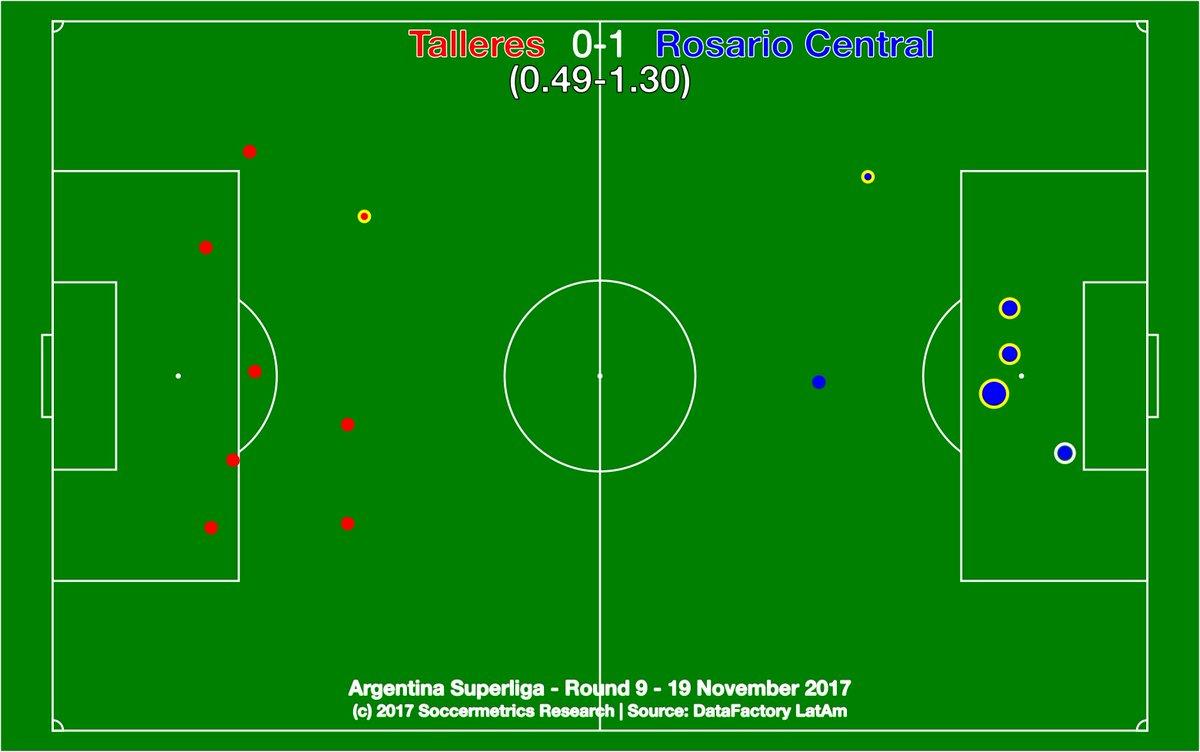 test Twitter Media - .@CATalleresdecba 0-1 @CARCoficial. Mandó Central y sacó un primer victoria en un lugar que solía ser difícil. @DataFactoryLA @argsaf https://t.co/369SlVCX3z