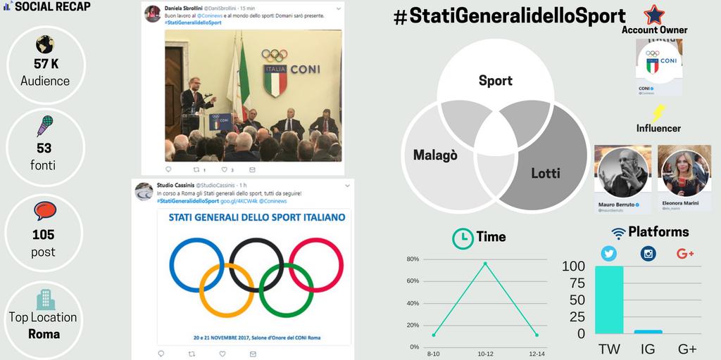 #StatiGeneralidelloSport