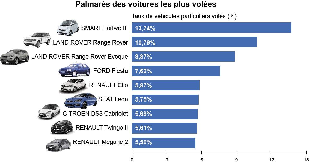 La Smart reste la voiture la plus volée en France